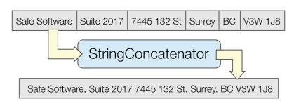 string concatenator