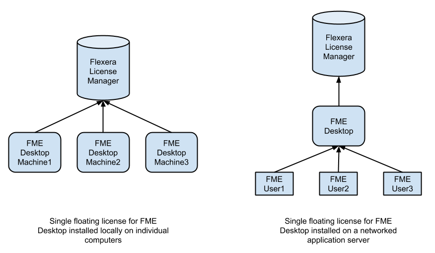 A Floating License Serves Multiple Instances Of Fme Desktop That Are Installed Locally On Each Computer Recommended Or To Single Installation