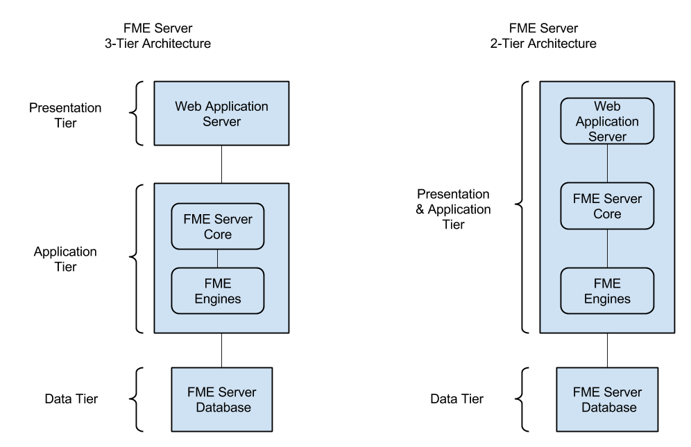 Fme server and n tier architecture for Architecture n tiers definition