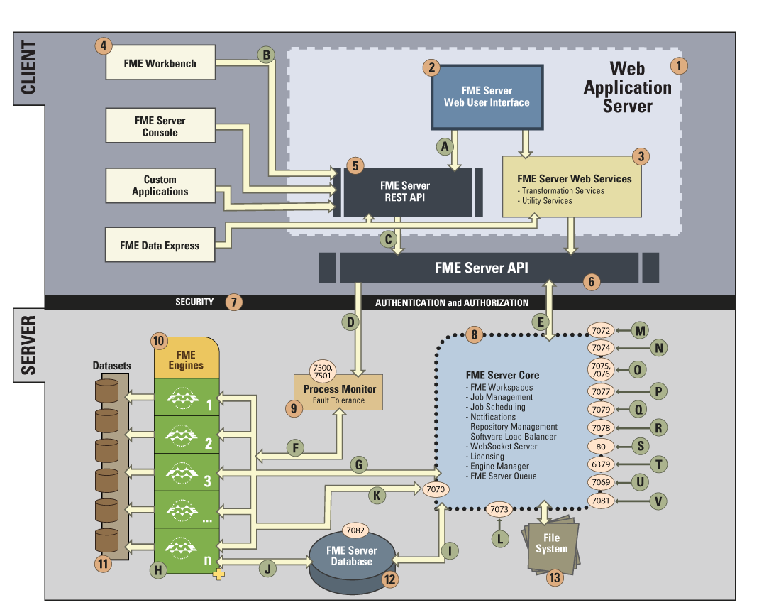 Fme Server Architecture Web Browser App And Database Diagram